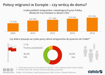 Polscy migranci w Europie – czy wrócą do domu?
