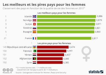Infographie - Les meilleurs et les pires pays pour les femmes