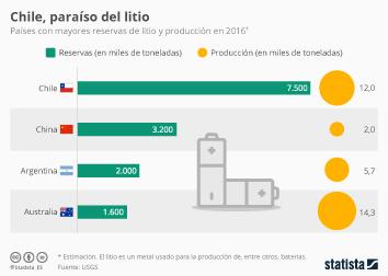 Infografía: Chile, país con más reservas de litio del mundo | Statista