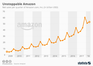 Infographic: Unstoppable Amazon | Statista