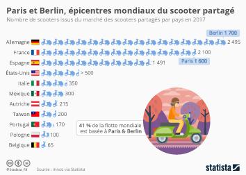 Infographie - nombre de scooters partages libre service par pays Paris Berlin
