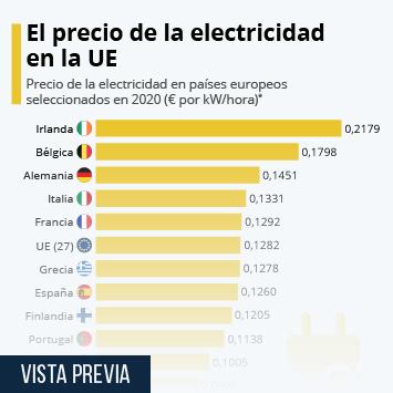 Infografía: España, entre los países europeos con la electricidad más cara | Statista