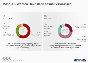 Infographic: Most U.S. Women Have Been Sexually Harassed  | Statista