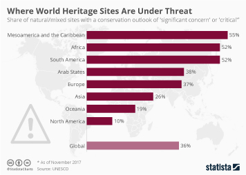 Infographic - Where World Heritage Sites Are Under Threat