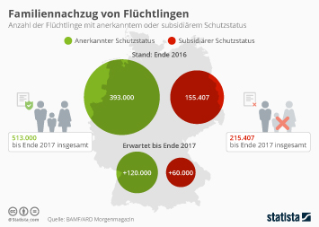 Infografik: Familiennachzug von Flüchtlingen bis Ende 2017 | Statista