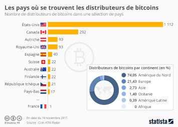 Infographie - Les pays où se trouvent les distributeurs de bitcoins