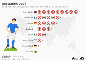 Infografik - endstation wm qualifikation