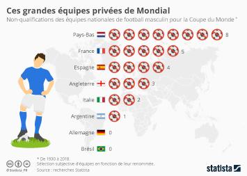 Infographie - Ces grandes équipes privées de Mondial