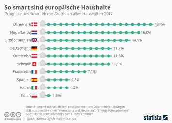 Link zu So smart ist Deutschland im Vergleich Infografik