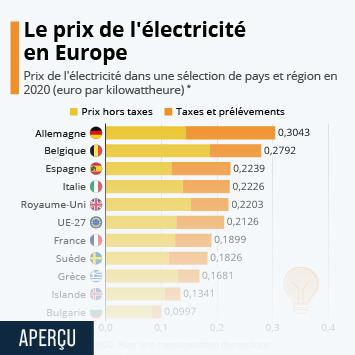 Infographie - Le prix de l'électricité en Europe