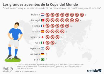 Infografía - Los grandes ausentes de la Copa del Mundo