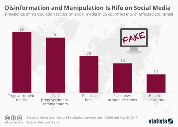Infographic - Manipulation tactics on social media