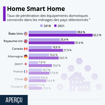 Infographie - part logements equipes appareils intelligents smart home