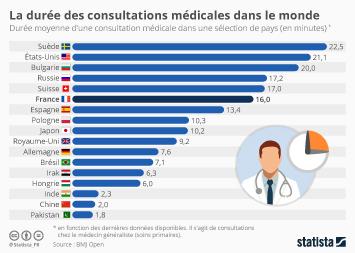 Infographie: La durée d'une consultation médicale à travers le monde | Statista