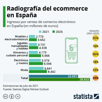 Infografía - La facturación de la venta online en España superará los 15.000 millones de euros en 2017