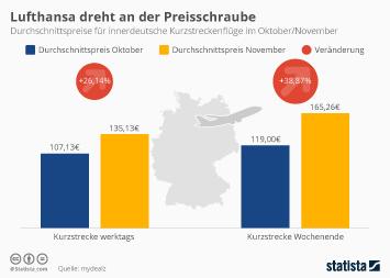 Infografik: Steigende Ticketpreise bei der Lufthansa | Statista
