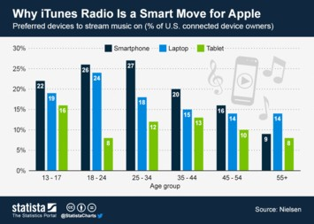 Infographic - Why iTunes Radio Is a Smart Move for Apple