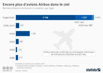 Infographie: Encore plus d'avions Airbus dans le ciel | Statista