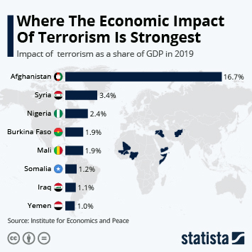 Infographic - Where the Economic Impact of Terrorism is Strongest
