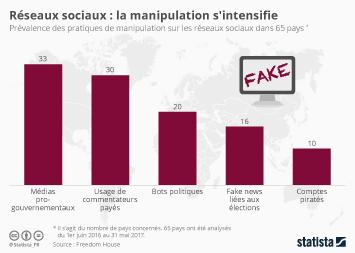 Infographie: Réseaux sociaux : la manipulation s'intensifie | Statista