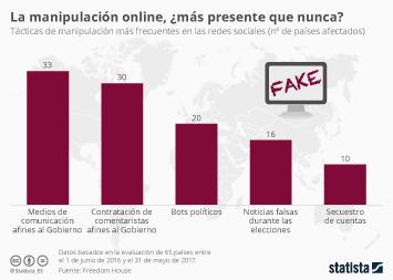 Infografía - La manipulación online, ¿más presente que nunca?