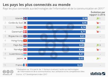 Infographie - Les pays les plus connectés au monde