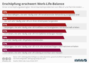 Infografik: Erschöpfung erschwert Vereinbarkeit von Familie und Beruf  | Statista