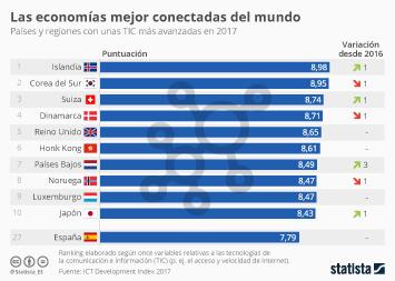 Infografía: España, estancada lejos de las economías mejor conectadas   Statista