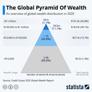 Infographic - The Global Pyramid Of Wealth