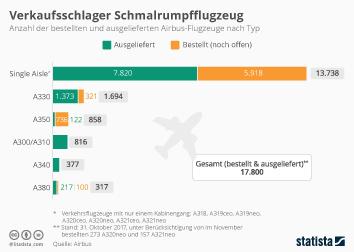 Infografik - Anzahl der bestellten und ausgelieferten Airbus-Flugzeuge