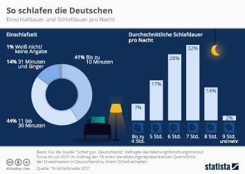 Infografik: So schlafen die Deutschen 2017 | Statista