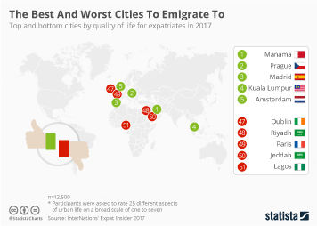 Infographic - The Best And Worst Cities To Emigrate To