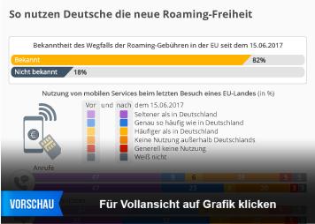 Infografik - Umgang mit wegfall der roaming gebühren in der eu