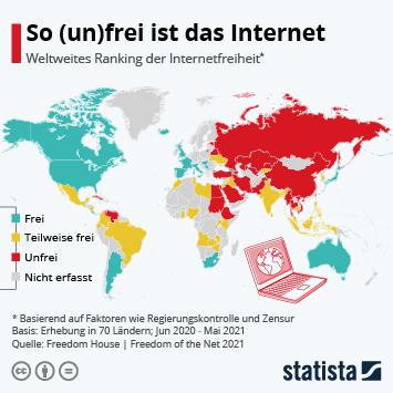 Infografik: So (un)frei ist das Internet | Statista