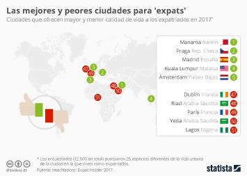 Infografía - Madrid, tercera mejor ciudad del mundo para expatriados