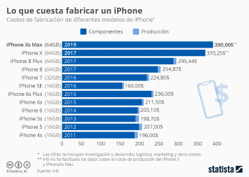 Infografía - ¿Cuánto cuesta fabricar un iPhone?