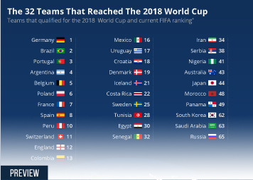 Infographic: The 32 Teams That Reached The 2018 World Cup | Statista