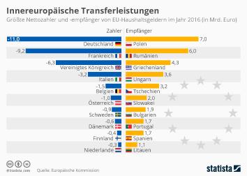 Infografik - Nettozahler und Empfänger von EU-Haushaltsgeldern