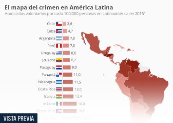 Infografía - Los países con más y menos homicidios de américa Latina
