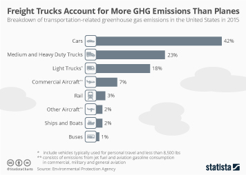 Infographic: Freight Trucks Account for More GHG Emissions Than Airplanes | Statista