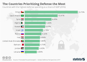 Infographic: The Countries Prioritizing Defense the Most | Statista