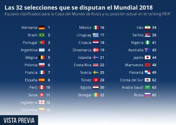 Infografía: 32 selecciones y un solo título de Campeón del Mundo    Statista