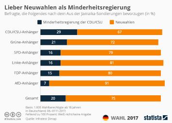 Infografik: Lieber Neuwahlen als Minderheitsregierung | Statista