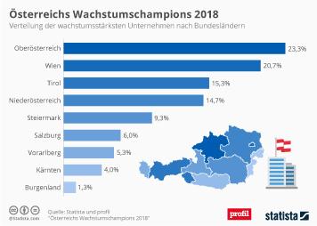 Infografik - wachstumschampions österreich 2018