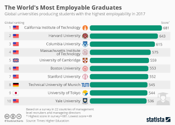 Infographic - The World's Most Employable Graduates