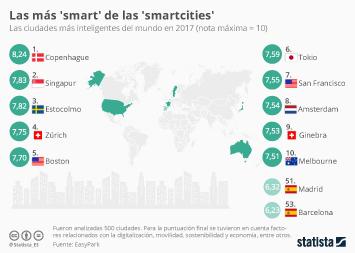 Infografía: Las españolas, lejos del pódium de las ciudades más inteligentes | Statista