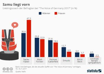 Infografik: Samu ist der Lieblingscoach   Statista