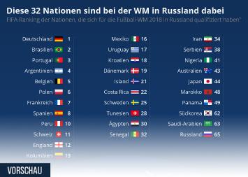 Infografik: Diese 32 Nationen sind bei der WM in Russland dabei | Statista