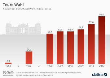 Infografik: Neuwahl würde den Steuerzahler Millionen kosten   Statista
