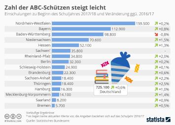 Infografik - Zahl der Einschulungen in Deutschland